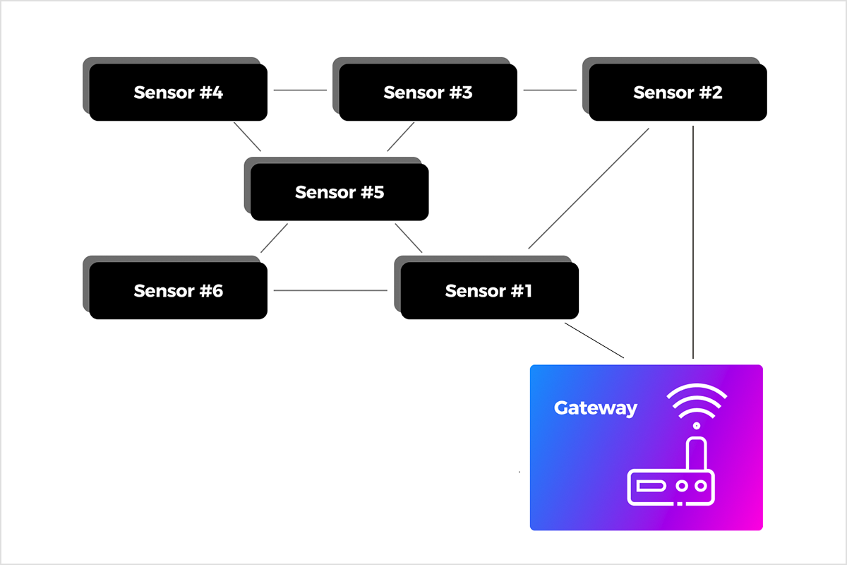 Mistbox-Mesh-Network