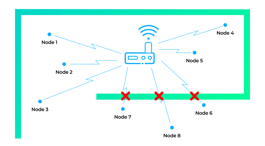 IoT device-to-device communication in a star network
