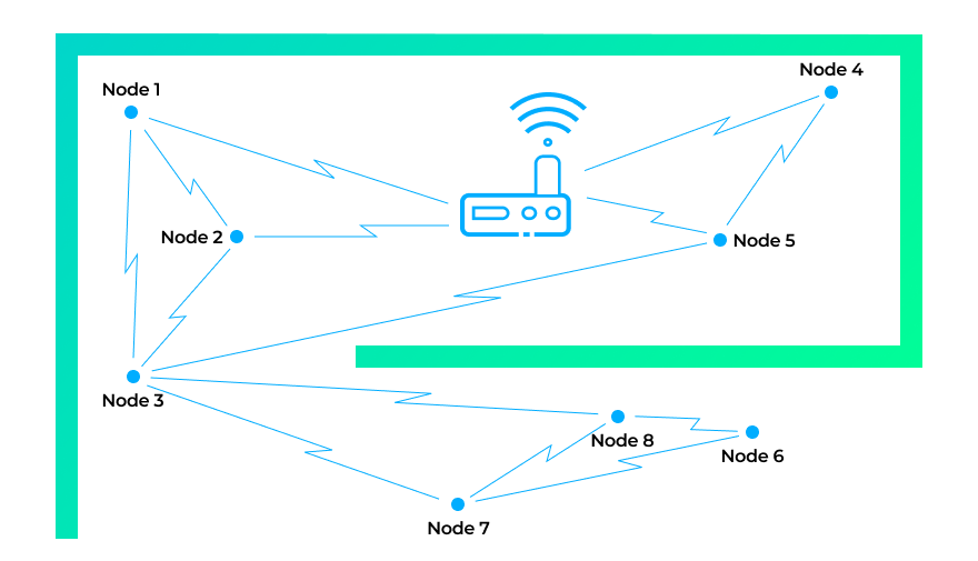 IoT device-to-device communication in a mesh network